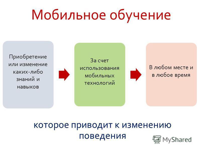 которое приводит к изменению поведения Мобильное обучение Приобретение или изменение каких-либо знаний и навыков За счет использования мобильных технологий В любом месте и в любое время