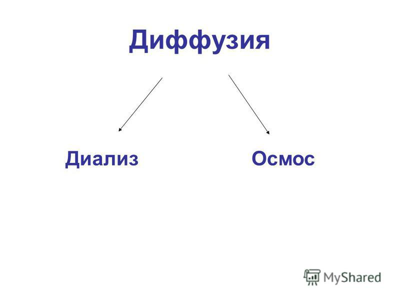 Диффузия Диализ Осмос