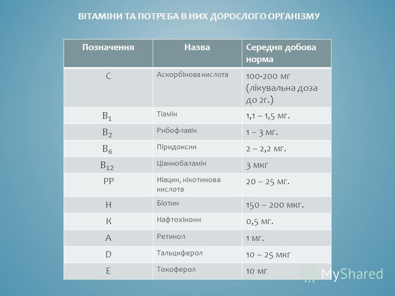 ВІТАМІНИ ТА ПОТРЕБА В НИХ ДОРОСЛОГО ОРГАНІЗМУ ПозначенняНазваСередня добова норма С Аскорбінова кислота 100-200 мг (лікувальна доза до 2г.) Тіамін 1,1 – 1,5 мг. Рибофлавін 1 – 3 мг. Піридоксин 2 – 2,2 мг. Ціанкобаламін 3 мкг РР Ніацин, нікотинова кис