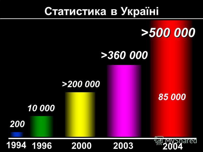 Статистика в Україні 1994 200320001996 200 10 000 >200 000 >360 000 2004 >500 000 85 000