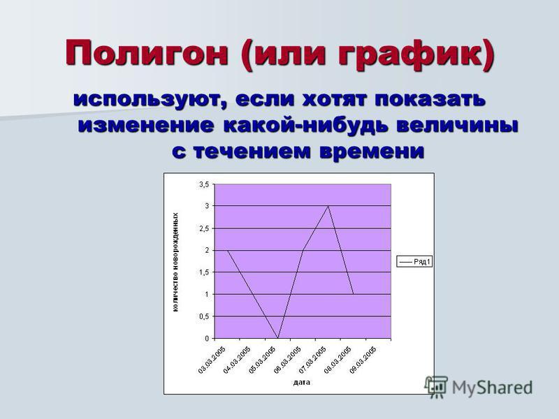 Полигон (или график) используют, если хотят показать изменение какой-нибудь величины с течением времени