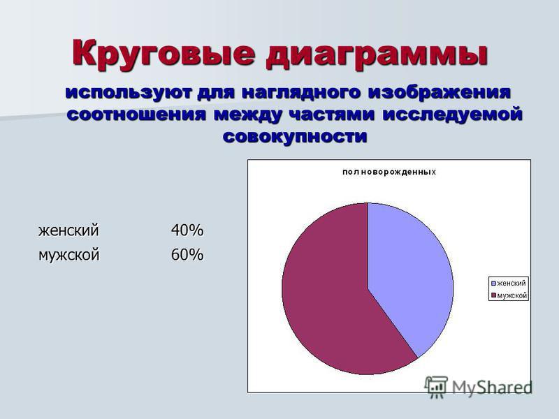 Круговые диаграммы используют для наглядного изображения соотношения между частями исследуемой совокупности используют для наглядного изображения соотношения между частями исследуемой совокупности женский 40%мужской 60%