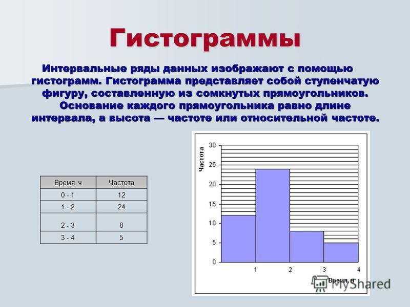 Гистограммы Интервальные ряды данных изображают с помощью гистограмм. Гистограмма представляет собой ступенчатую фигуру, составленную из сомкнутых прямоугольников. Основание каждого прямоугольника равно длине интервала, а высота частоте или относител