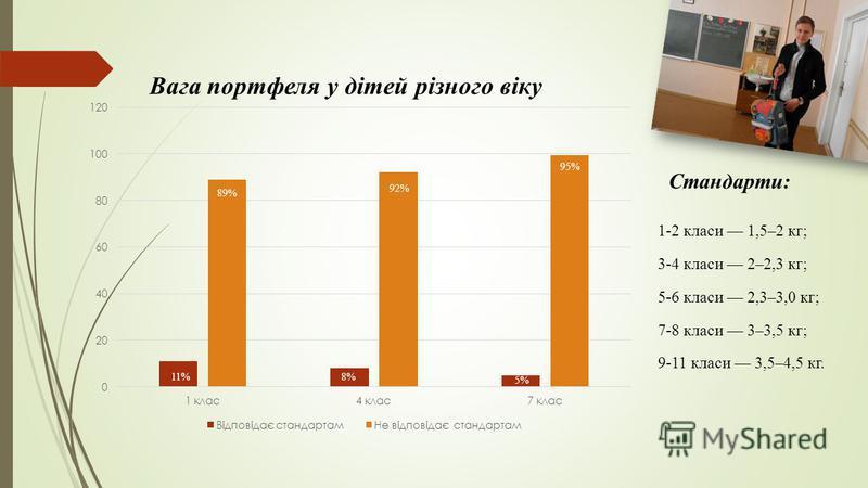 11% Стандарти: 1-2 класи 1,5–2 кг; 3-4 класи 2–2,3 кг; 5-6 класи 2,3–3,0 кг; 7-8 класи 3–3,5 кг; 9-11 класи 3,5–4,5 кг.