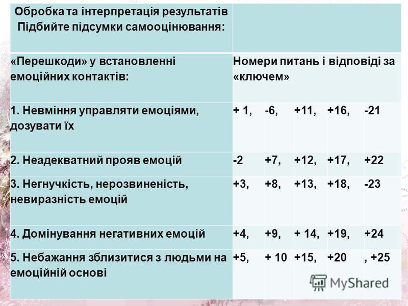 Обробка та інтерпретація результатів Підбийте підсумки самооцінювання: «Перешкоди» у встановленні емоційних контактів: Номери питань і відповіді за «ключем» 1. Невміння управляти емоціями, дозувати їх + 1,-6,+11,+16,-21 2. Неадекватний прояв емоцій-2