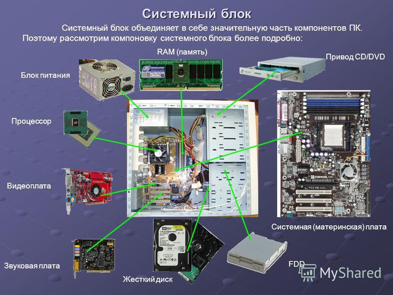Системный блок Системный блок объединяет в себе значительную часть компонентов ПК. Поэтому рассмотрим компоновку системного блока более подробно: Звуковая плата Блок питания Процессор Видеоплата Жесткий диск FDD Системная (материнская) плата Привод C