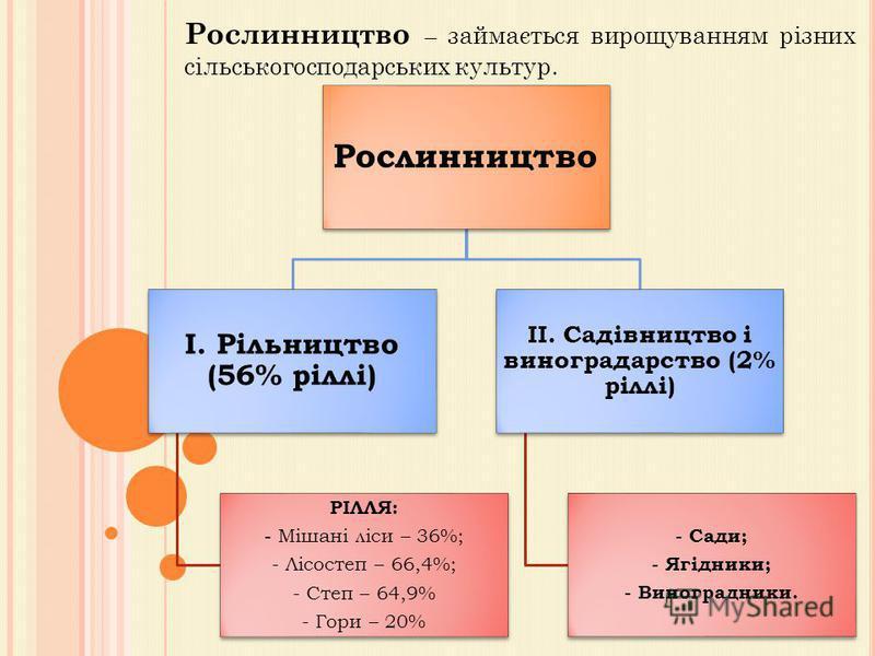Рослинництво – займається вирощуванням різних сільськогосподарських культур. Рослинництво І. Рільництво (56% ріллі) РІЛЛЯ: - Мішані ліси – 36%; - Лісостеп – 66,4%; - Степ – 64,9% - Гори – 20% ІІ. Садівництво і виноградарство (2% ріллі) - Сади; - Ягід