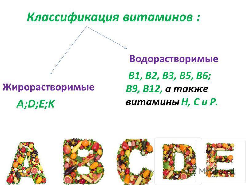Классификация витаминов : Жирорастворимые Водорастворимые А;D;E;K В1, В2, В3, В5, В6; В9, В12, а также витамины Н, С и Р.
