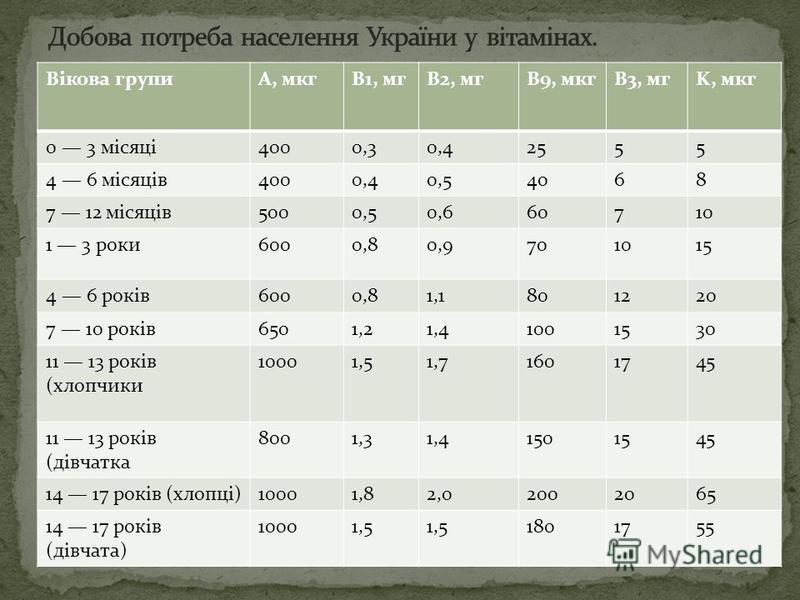 Вікова групиA, мкгB1, мгB2, мгB9, мкгB3, мгK, мкг 0 3 місяці4000,30,42555 4 6 місяців4000,40,54068 7 12 місяців5000,50,660710 1 3 роки6000,80,9701015 4 6 років6000,81,1801220 7 10 років6501,21,41001530 11 13 років (хлопчики 10001,51,71601745 11 13 ро