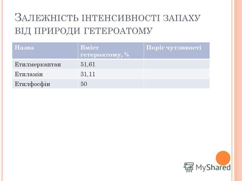 З АЛЕЖНІСТЬ ІНТЕНСИВНОСТІ ЗАПАХУ ВІД ПРИРОДИ ГЕТЕРОАТОМУ НазваВміст гетероатому, % Поріг чутливості Етилмеркаптан51,61 Етиламін31,11 Етилфосфін50