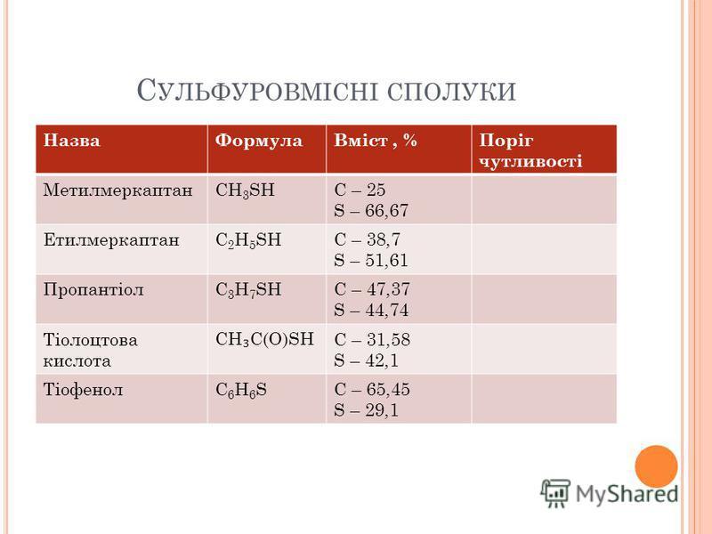 С УЛЬФУРОВМІСНІ СПОЛУКИ НазваФормулаВміст, %Поріг чутливості МетилмеркаптанCH 3 SHС – 25 S – 66,67 ЕтилмеркаптанС 2 H 5 SHC – 38,7 S – 51,61 ПропантіолС 3 H 7 SHC – 47,37 S – 44,74 Тіолоцтова кислота CH C(O)SH C – 31,58 S – 42,1 ТіофенолС6H6SС6H6SC –