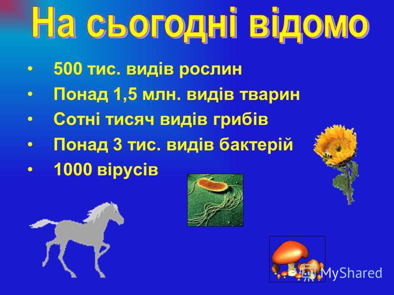500 тис. видів рослин Понад 1,5 млн. видів тварин Сотні тисяч видів грибів Понад 3 тис. видів бактерій 1000 вірусів