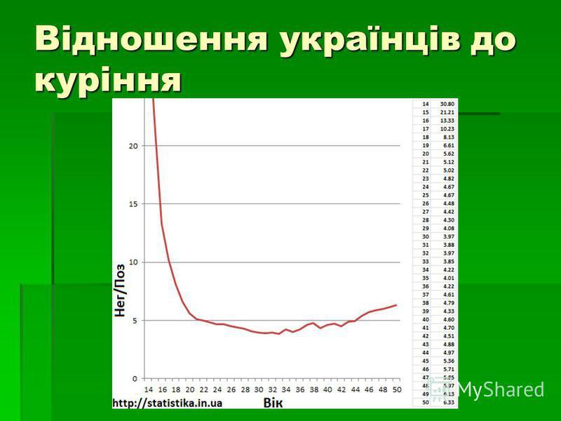 Відношення українців до куріння