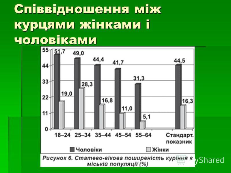 Співвідношення між курцями жінками і чоловіками
