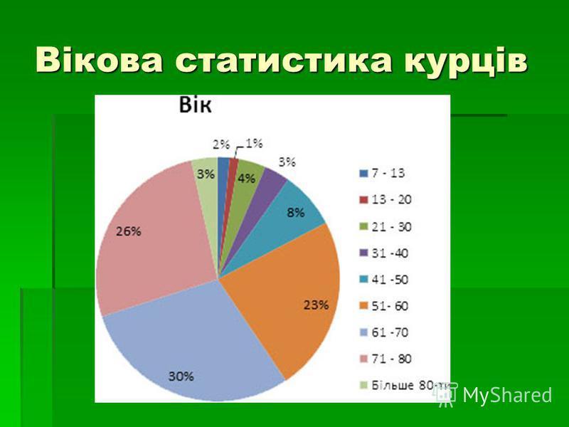 Вікова статистика курців