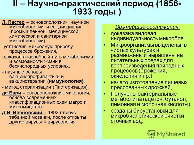 II – Научно-практический период (1856- 1933 годы ) Л. Пастер – основоположник научной микробиологии и ее дисциплин (промышленной, медицинской, химической и санитарной микробиологии). -установил микробную природу процессов брожения, -доказал анаэробны