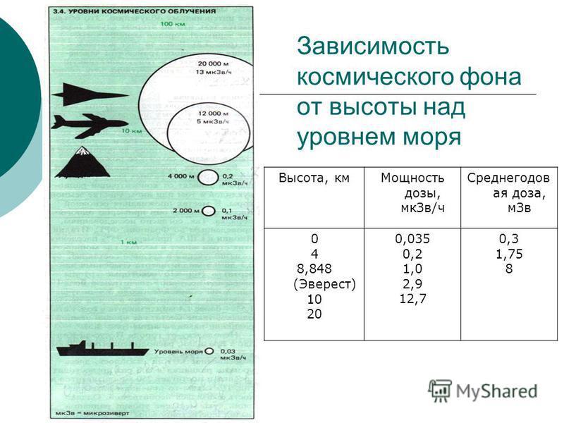 Зависимость космического фона от высоты над уровнем моря Высота, км Мощность дозы, мк Зв/ч Среднегодов ая доза, м Зв 0 4 8,848 (Эверест) 10 20 0,035 0,2 1,0 2,9 12,7 0,3 1,75 8