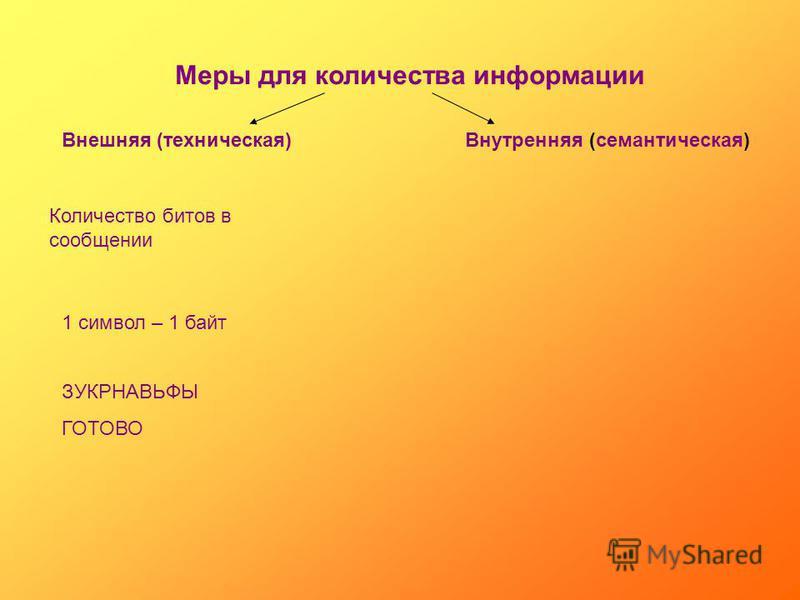 Меры для количества информации Внешняя (техническая)Внутренняя (семантическая) Количество битов в сообщении 1 символ – 1 байт ЗУКРНАВЬФЫ ГОТОВО