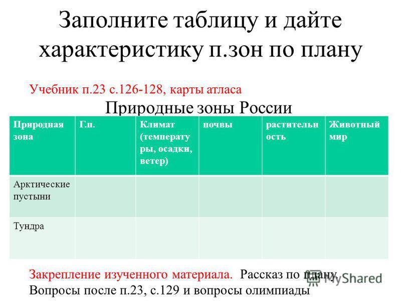 Заполните таблицу и дайте характеристику п.зон по плану Природные зоны России Природная зона Г.п.Климат (температу ры, осадки, ветер) почвырастительн ость Животный мир Арктические пустыни Тундра Учебник п.23 с.126-128, карты атласа Закрепление изучен