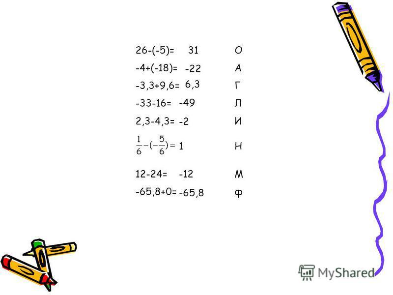 26-(-5)= -4+(-18)= -3,3+9,6= -33-16= 2,3-4,3= 12-24= -65,8+0= ОАГЛИМф ОАГЛИМф 31 -22 6,3 -49 -2 1 -12 -65,8 Н