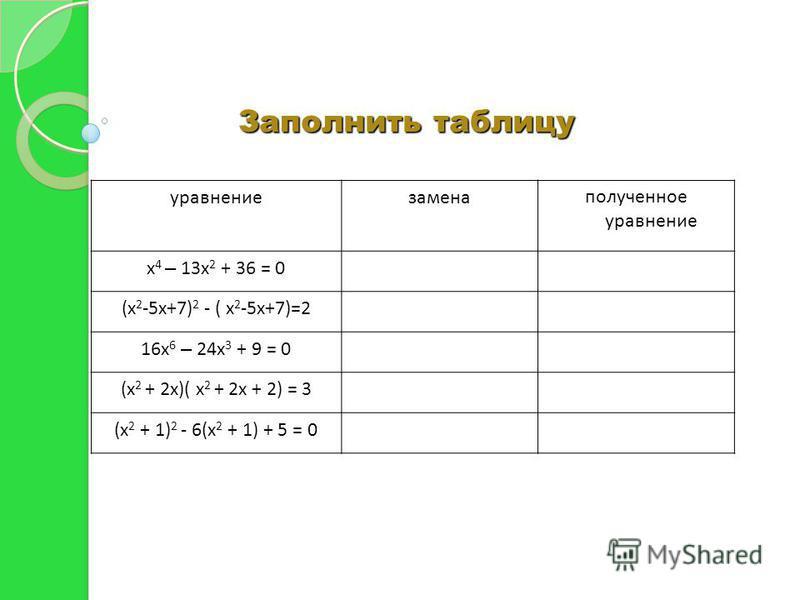 Заполнить таблицу уравнение замена полученное уравнение х 4 – 13 х 2 + 36 = 0 х 2 = tt 2 -13 t+36 = 0 (х 2 -5 х+7) 2 - ( х 2 -5 х+7)=2 х 2 -5 х+7 = tt 2 – t = 2 16 х 6 – 24 х 3 + 9 = 0 х 3 = t16t 2 - 24t + 9 = 0 (х 2 + 2 х)( х 2 + 2 х + 2) = 3 х 2 +