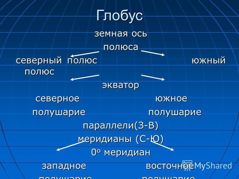 Глобус земная ось полюса северный полюс южный полюс экватор северное южное северное южное полушарие полушарие полушарие полушарие параллели(З-В) меридианы (С-Ю) 0 o меридиан западное восточное западное восточное полушарие полушарие полушарие полушари