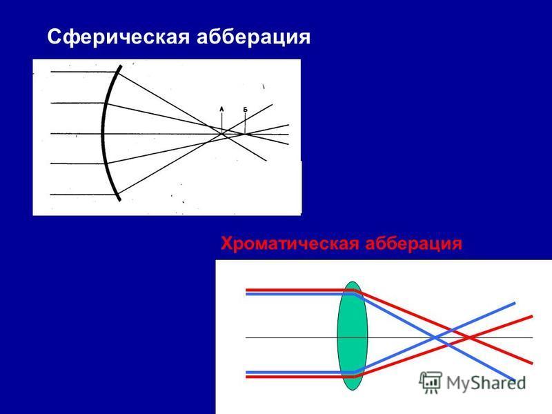 Сферическая аберрация Хроматическая аберрация