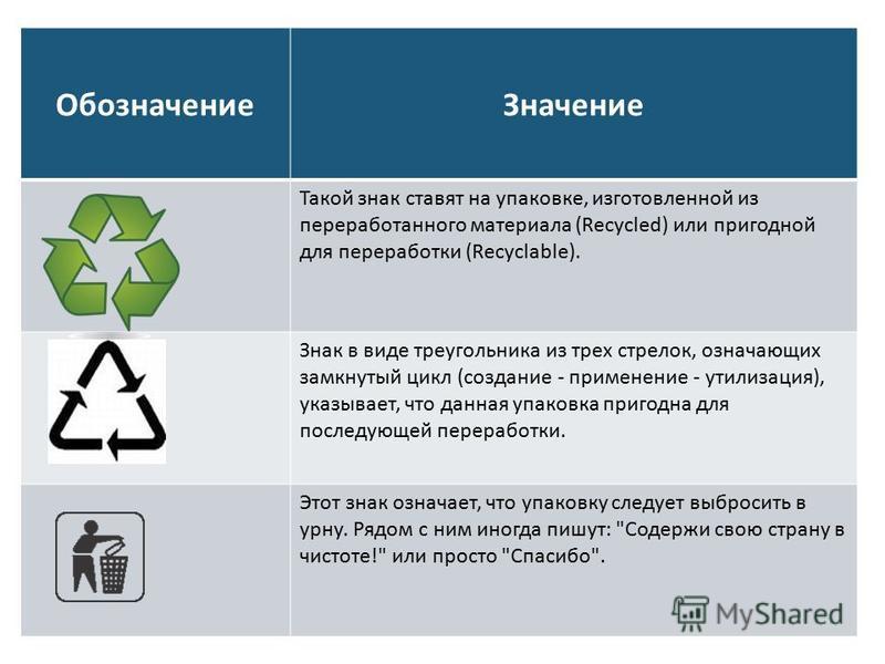 Обозначение Значение Такой знак ставят на упаковке, изготовленной из переработанного материала (Recycled) или пригодной для переработки (Recyclable). Знак в виде треугольника из трех стрелок, означающих замкнутый цикл (создание - применение - утилиза