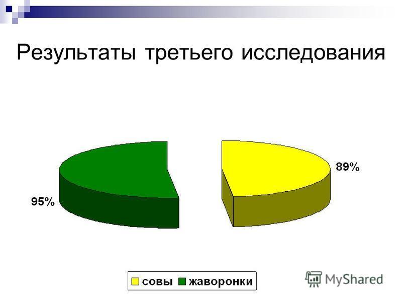 Результаты третьего исследования