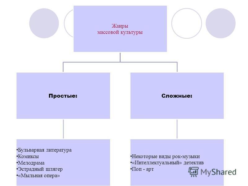 Направления развития массовой культуры КИНОРАДИОЛИТЕРАТУРАПОП - МУЗЫКА