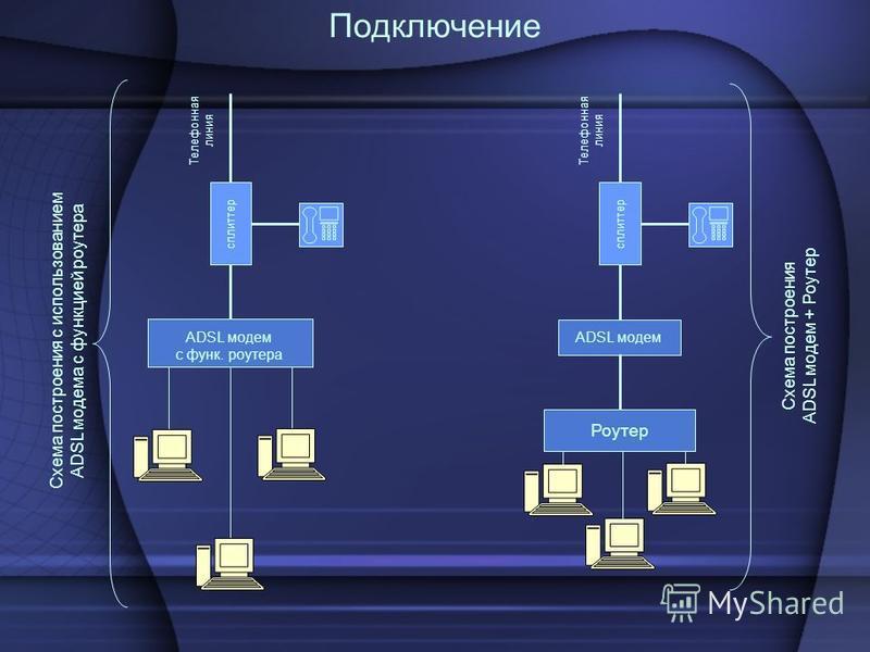 Подключение Телефонная линия сплиттер ADSL модем с функ. роутера Схема построения с использованием ADSL модема с функцией роутера Телефонная линия сплиттер ADSL модем Роутер Схема построения ADSL модем + Роутер