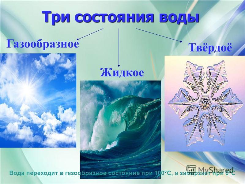 Три состояния воды Три состояния воды Газообразное Жидкое Твёрдоё Вода переходит в газообразное состояние при 100°С, а замерзает при 0°С