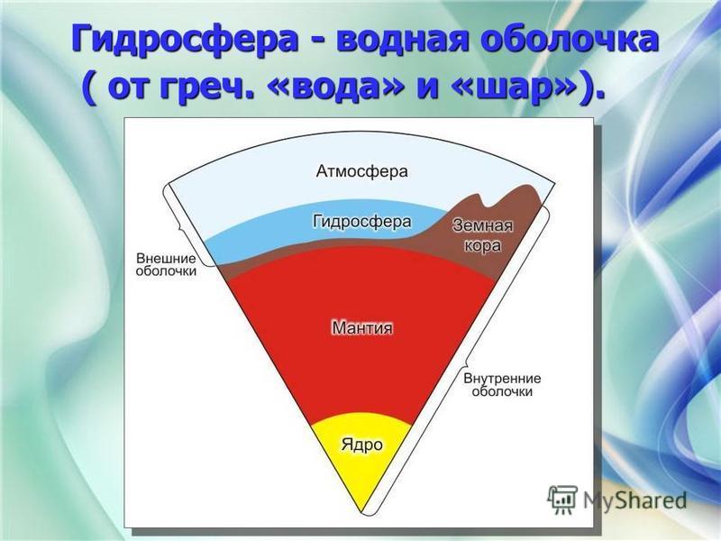 Гидросфера - водная оболочка Гидросфера - водная оболочка ( от греч. «вода» и «шар»). ( от греч. «вода» и «шар»).