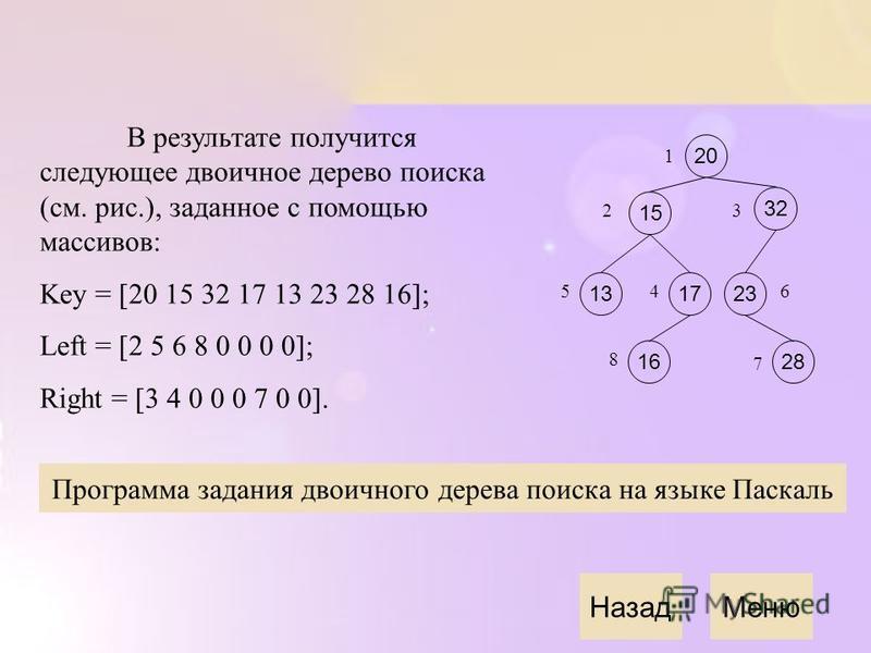 Назад Меню В результате получится следующее двоичное дерево поиска (см. рис.), заданное с помощью массивов: Key = [20 15 32 17 13 23 28 16]; Left = [2 5 6 8 0 0 0 0]; Right = [3 4 0 0 0 7 0 0]. 20 15 1317 32 16 23 1 2 54 8 3 6 28 7 Программа задания