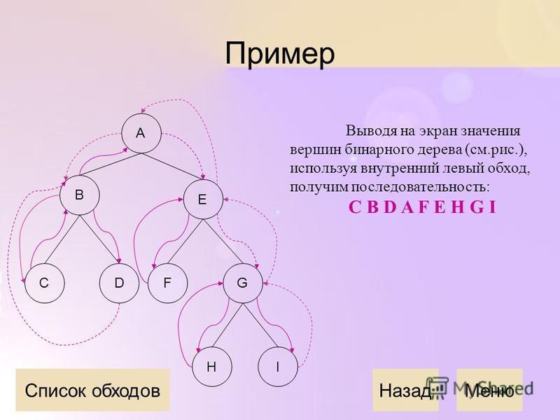 Пример Выводя на экран значения вершин бинарного дерева (см.рис.), используя внутренний левый обход, получим последовательность: C B D A F E H G I Назад Меню A E B CDFG IH Список обходов