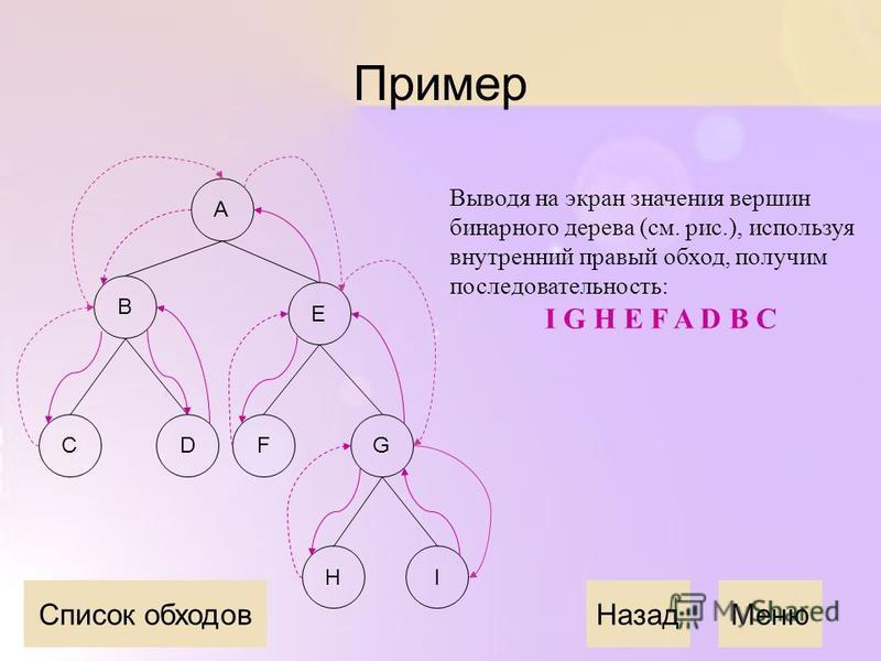 Пример Выводя на экран значения вершин бинарного дерева (см. рис.), используя внутренний правый обход, получим последовательность: I G H E F A D B C Назад Меню A E B CDFG IH Список обходов