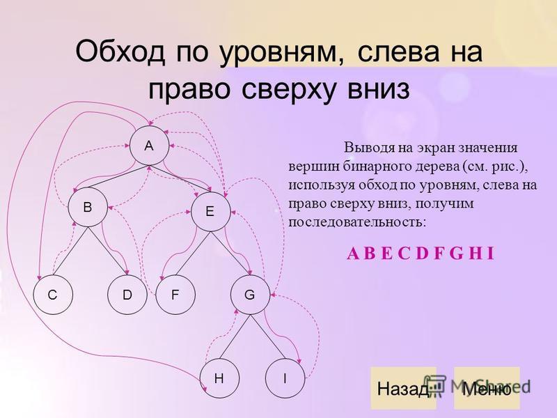 Обход по уровням, слева на право сверху вниз A E B CDFG IH Выводя на экран значения вершин бинарного дерева (см. рис.), используя обход по уровням, слева на право сверху вниз, получим последовательность: A B E C D F G H I Назад Меню