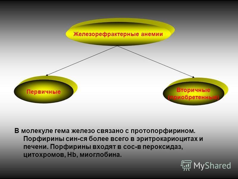 Железорефрактерные анемии Первичные Вторичные (приобретенные) В молекуле гема железо связано с протопорфирином. Порфирины син-ся более всего в эритрокариоцитах и печени. Порфирины входят в сос-в пероксидаз, цитохромов, Нb, миоглобина.