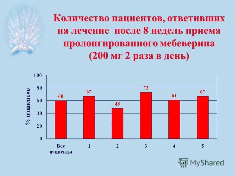 Количество пациентов, ответивших на лечение после 8 недель приема пролонгированного мебеверина (200 мг 2 раза в день)