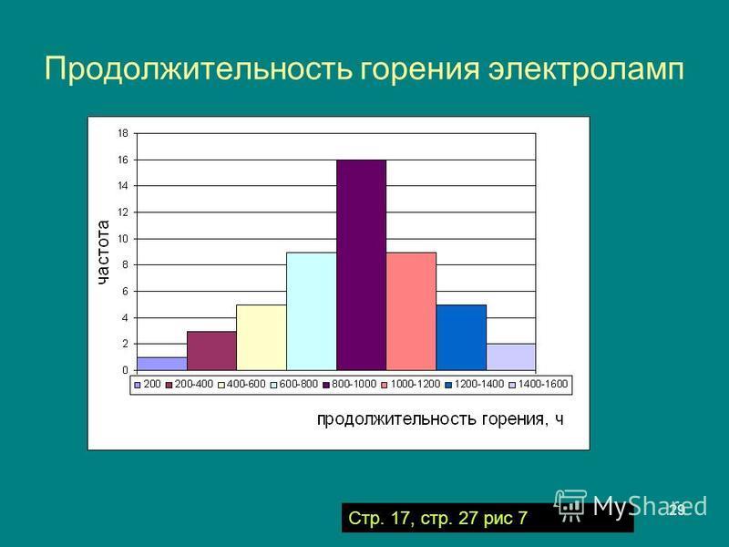 29 Продолжительность горения электроламп Стр. 17, стр. 27 рис 7