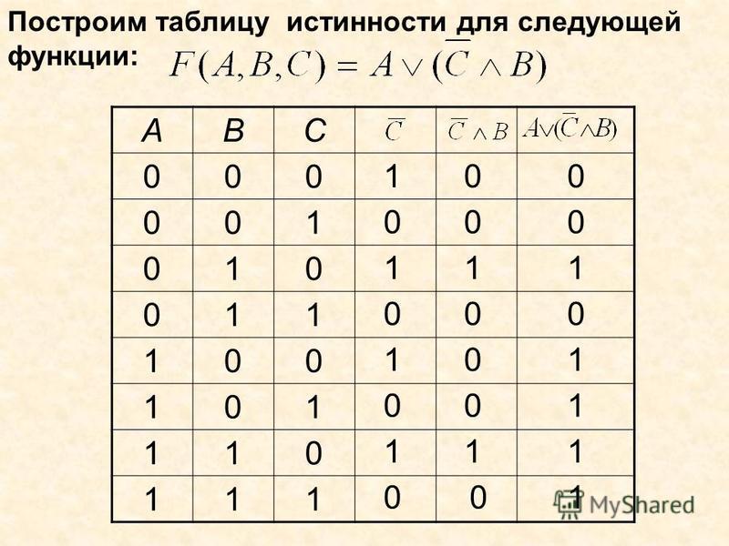 Построим таблицу истинности для следующей функции: ABC 000 001 010 011 100 101 110 111 1 1 1 1 0 0 0 0 0 0 1 0 0 0 1 0 0 0 1 0 1 1 1 1