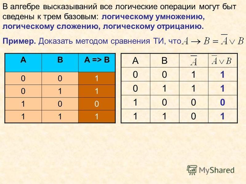 В алгебре высказываний все логические операции могут быт сведены к трем базовым: логическому умножению, логическому сложению, логическому отрицанию. Пример. Доказать методом сравнения ТИ, что АВ 0011 0111 1000 1101 ABA => B 001 011 100 111