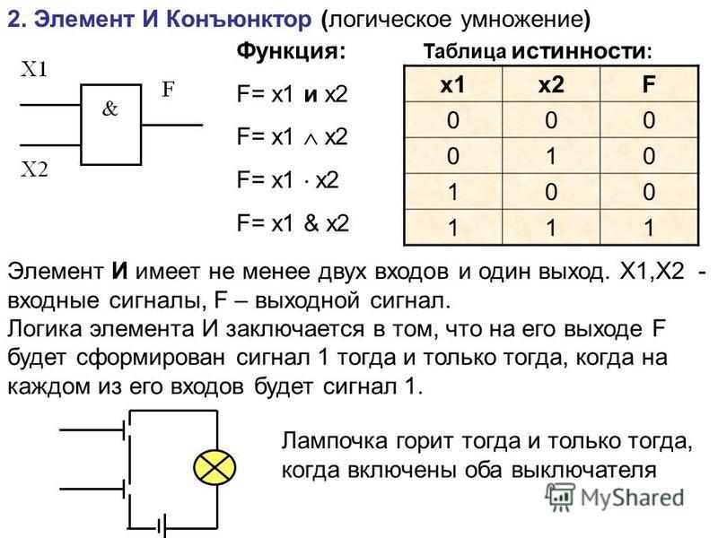 2. Элемент И Конъюнктор (логическое умножение) Функция: F= x1 и x2 F= x1 x2 F= x1 & x2 Таблица истинности : x1x2F 000 010 100 111 Элемент И имеет не менее двух входов и один выход. Х1,Х2 - входные сигналы, F – выходной сигнал. Логика элемента И заклю