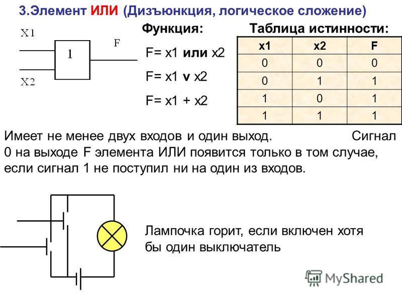 3. Элемент ИЛИ (Дизъюнкция, логическое сложение) Функция: F= x1 или x2 F= x1 v x2 F= x1 + x2 Таблица истинности: x1x2F 000 011 101 111 Имеет не менее двух входов и один выход. Сигнал 0 на выходе F элемента ИЛИ появится только в том случае, если сигна