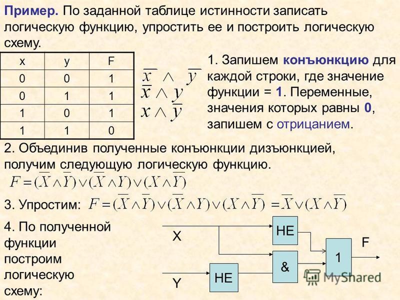 Пример. По заданной таблице истинности записать логическую функцию, упростить ее и построить логическую схему. xyF 001 011 101 110 1. Запишем конъюнкцию для каждой строки, где значение функции = 1. Переменные, значения которых равны 0, запишем с отри