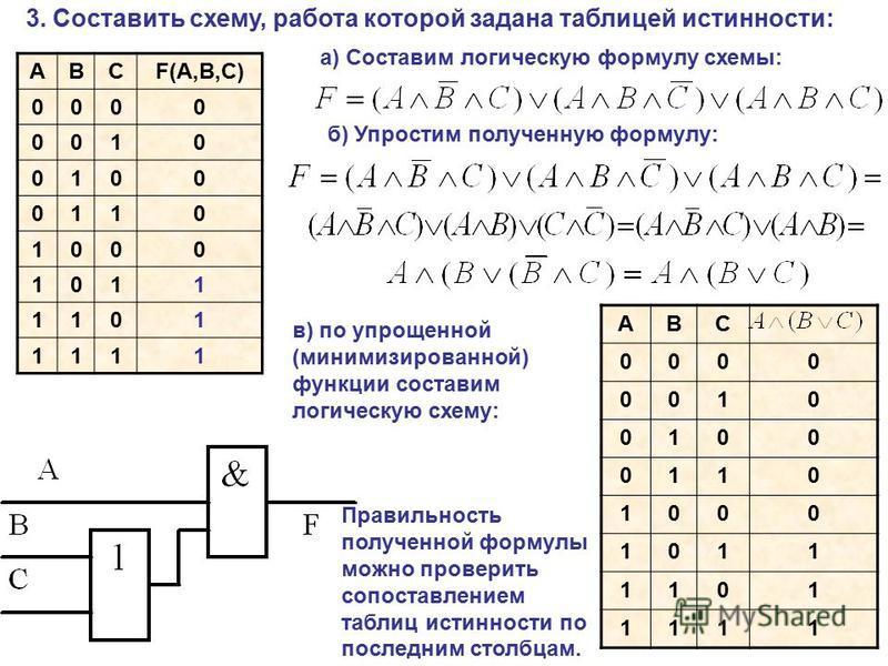 3. Составить схему, работа которой задана таблицей истинности: ABCF(A,B,C) 0000 0010 0100 0110 1000 1011 1101 1111 а) Составим логическую формулу схемы: б) Упростим полученную формулу: в) по упрощенной (минимизированной) функции составим логическую с