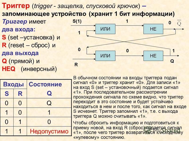 Триггер (trigger - защелка, спусковой крючок) – запоминающее устройство (хранит 1 бит информации) В обычном состоянии на входы триггера подан сигнал «0» и триггер хранит «0». Для записи «1» на вход S (set – установочный) подается сигнал «1». При посл