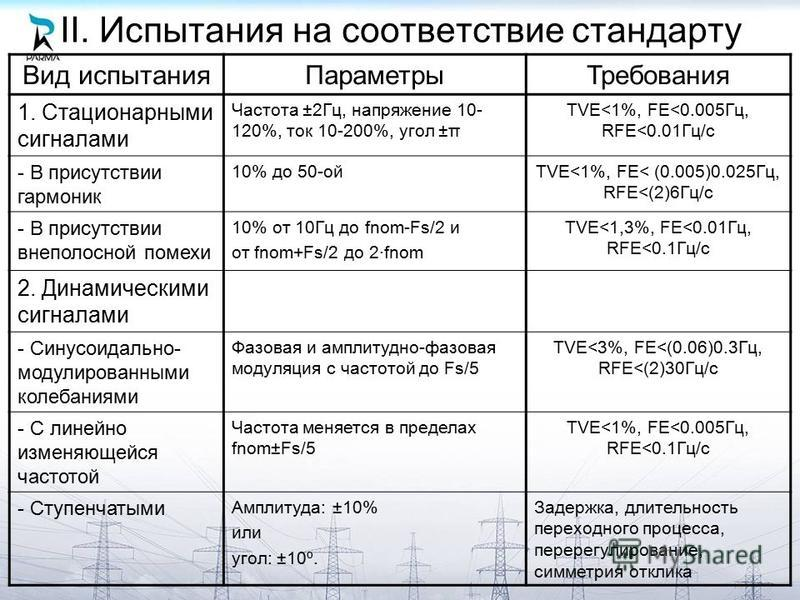 II. Испытания на соответствие стандарту Вид испытания ПараметрыТребования 1. Стационарными сигналами Частота ±2Гц, напряжение 10- 120%, ток 10-200%, угол ±π TVE<1%, FE<0.005Гц, RFE<0.01Гц/с - В присутствии гармоник 10% до 50-ойTVE<1%, FE< (0.005)0.02