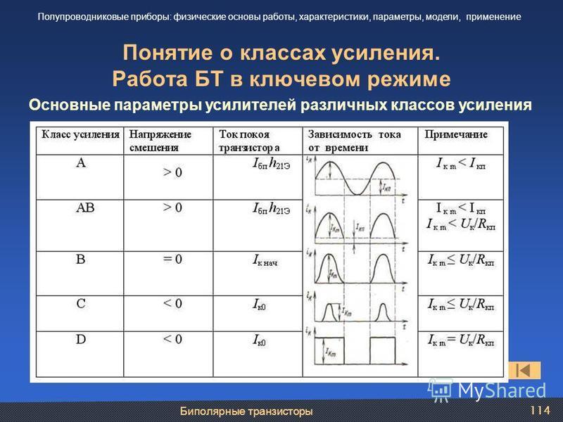Биполярные транзисторы 114 Понятие о классах усиления. Работа БТ в ключевом режиме Полупроводниковые приборы: физические основы работы, характеристики, параметры, модели, применение Основные параметры усилителей различных классов усиления