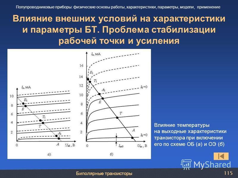 Биполярные транзисторы 115 Влияние внешних условий на характеристики и параметры БТ. Проблема стабилизации рабочей точки и усиления Полупроводниковые приборы: физические основы работы, характеристики, параметры, модели, применение Влияние температуры
